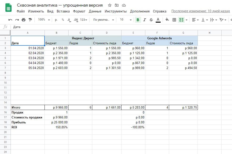 Учет стоимости лида и ROI в Excel